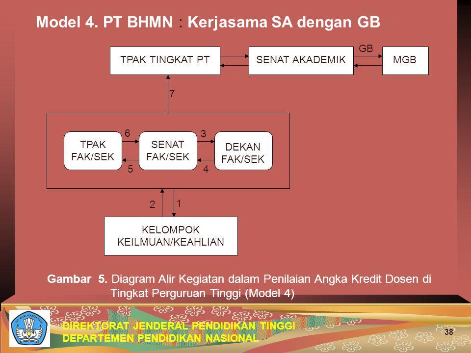 DIREKTORAT JENDERAL PENDIDIKAN TINGGI DEPARTEMEN PENDIDIKAN NASIONAL 38 Model 4. PT BHMN : Kerjasama SA dengan GB Gambar 5. Diagram Alir Kegiatan dala