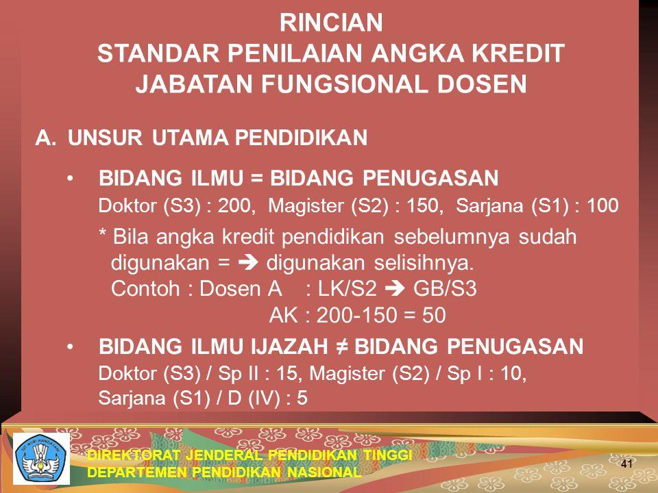 DIREKTORAT JENDERAL PENDIDIKAN TINGGI DEPARTEMEN PENDIDIKAN NASIONAL 41 RINCIAN STANDAR PENILAIAN ANGKA KREDIT JABATAN FUNGSIONAL DOSEN A.UNSUR UTAMA PENDIDIKAN BIDANG ILMU = BIDANG PENUGASAN Doktor (S3) : 200, Magister (S2) : 150, Sarjana (S1) : 100 * Bila angka kredit pendidikan sebelumnya sudah digunakan =  digunakan selisihnya.