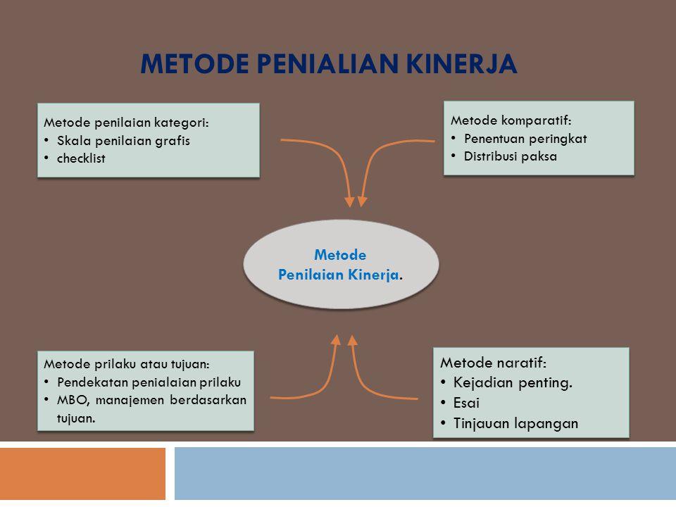 METODE PENIALIAN KINERJA Metode Penilaian Kinerja. Metode komparatif: Penentuan peringkat Distribusi paksa Metode komparatif: Penentuan peringkat Dist