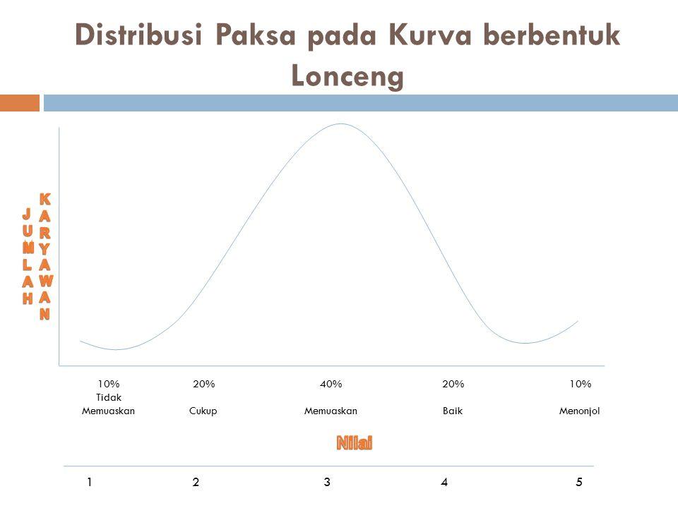 Distribusi Paksa pada Kurva berbentuk Lonceng 10% Tidak Memuaskan 20% Cukup 40% Memuaskan 20% Baik 10% Menonjol 1 2 3 4 5