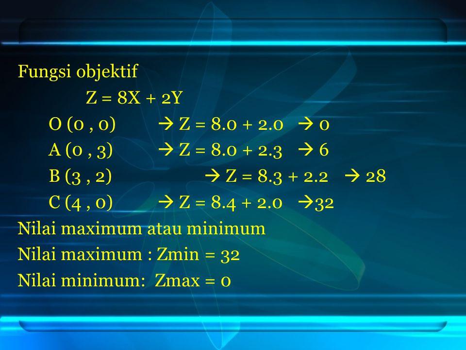 Fungsi objektif Z = 8X + 2Y O (0, 0)  Z = 8.0 + 2.0  0 A (0, 3)  Z = 8.0 + 2.3  6 B (3, 2)  Z = 8.3 + 2.2  28 C (4, 0)  Z = 8.4 + 2.0  32 Nila