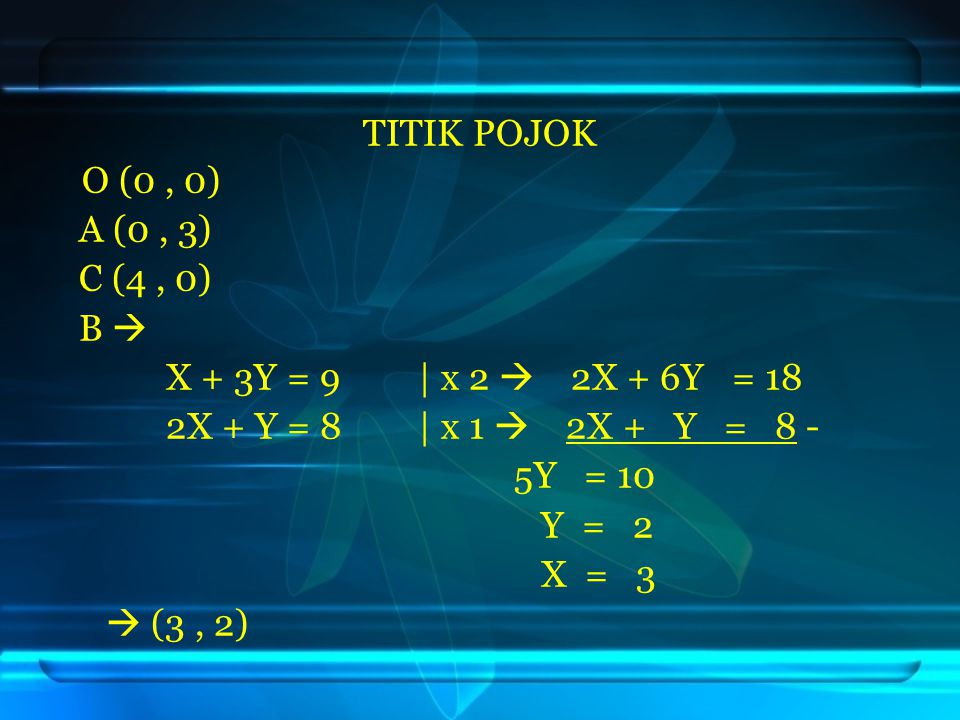 O (0, 0) A (0, 3) C (4, 0) B  X + 3Y = 9 | x 2  2X + 6Y = 18 2X + Y = 8 | x 1  2X + Y = 8 - 5Y = 10 Y = 2 X = 3  (3, 2) TITIK POJOK