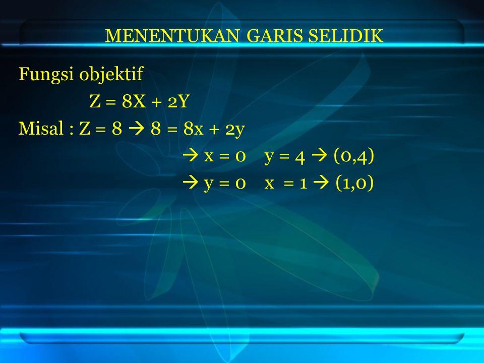 Fungsi objektif Z = 8X + 2Y Misal : Z = 8  8 = 8x + 2y  x = 0 y = 4  (0,4)  y = 0 x = 1  (1,0) MENENTUKAN GARIS SELIDIK