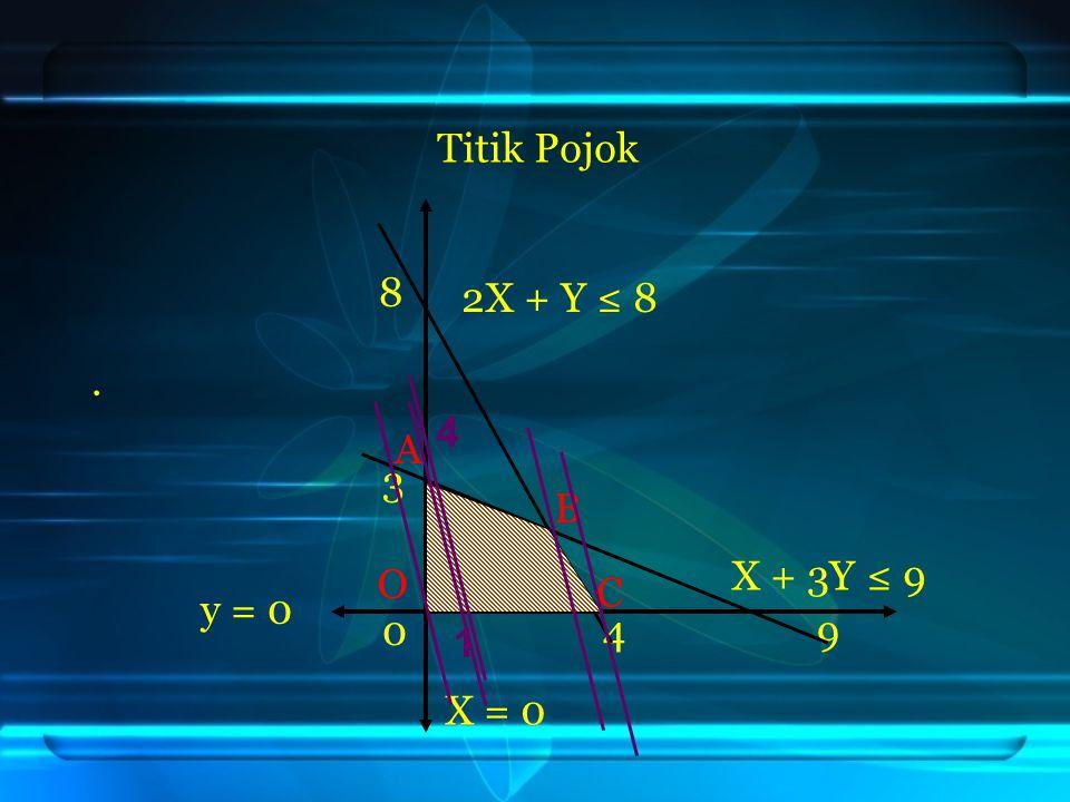Titik Pojok 8. 3 0 4 9 X = 0 y = 0 O C B A 2X + Y ≤ 8 X + 3Y ≤ 9 1 4