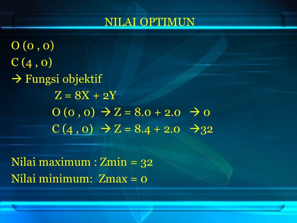 O (0, 0) C (4, 0)  Fungsi objektif Z = 8X + 2Y O (0, 0)  Z = 8.0 + 2.0  0 C (4, 0)  Z = 8.4 + 2.0  32 Nilai maximum : Zmin = 32 Nilai minimum: Zm