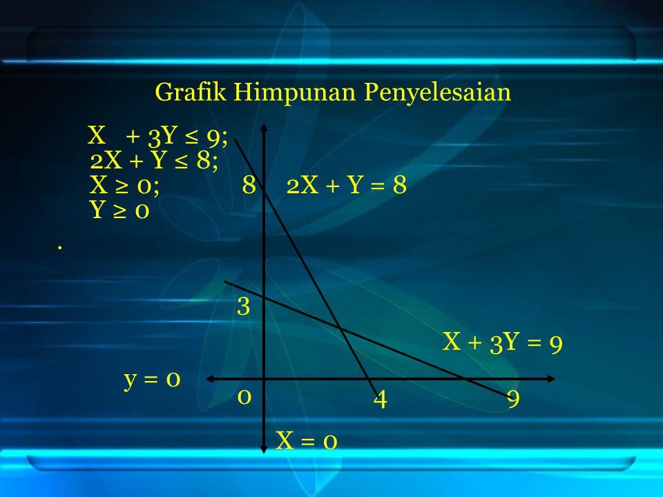 Grafik Himpunan Penyelesaian. 3. 0 4 9 2X + Y ≤ 8 X + 3Y ≤ 9 y ≥ 0 X ≥ 0