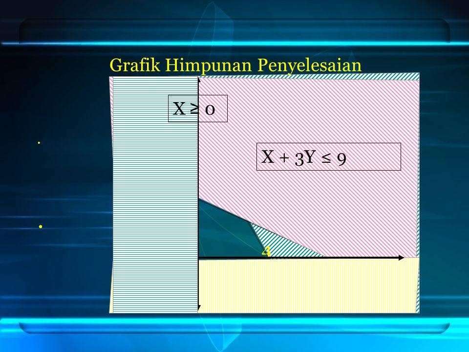 DAERAH HIMPUNAN PENYELESAIAN 8. 3 0 4 9 X + 3Y ≤ 9 2X + Y ≤ 8 X = 0 y = 0