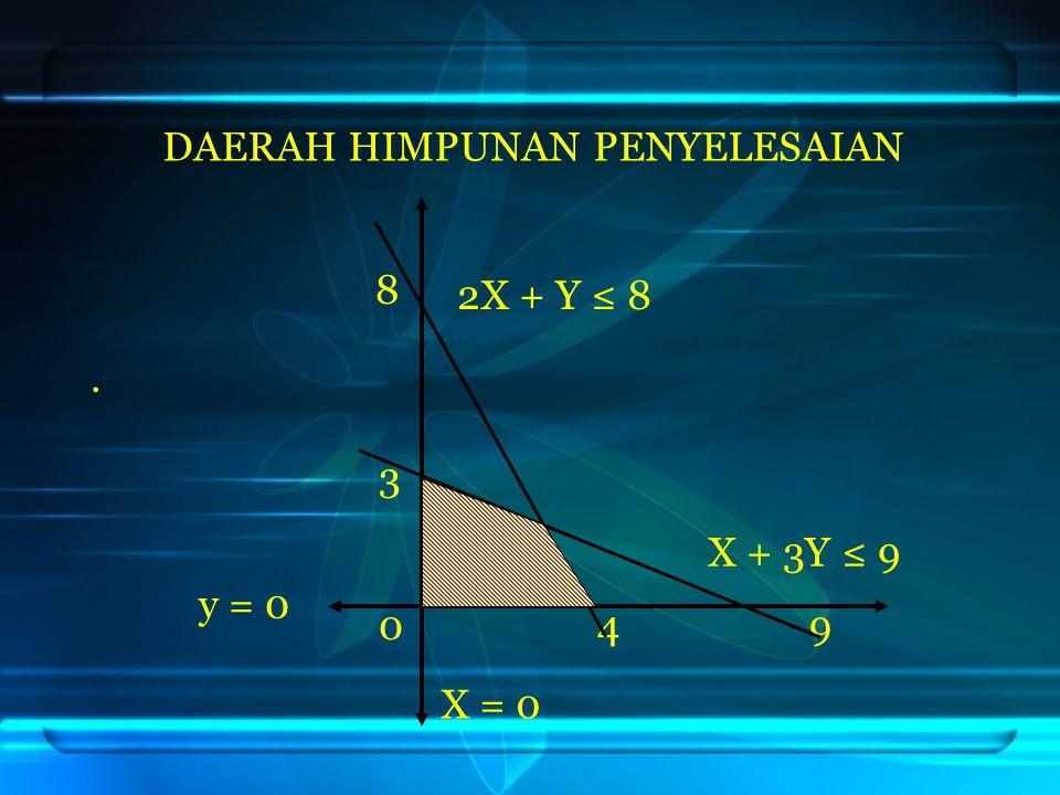 Titik Pojok 8. 3 0 4 9 X = 0 y = 0 O C B A 2X + Y ≤ 8 X + 3Y ≤ 9