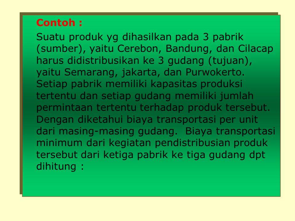 Contoh : Suatu produk yg dihasilkan pada 3 pabrik (sumber), yaitu Cerebon, Bandung, dan Cilacap harus didistribusikan ke 3 gudang (tujuan), yaitu Semarang, jakarta, dan Purwokerto.