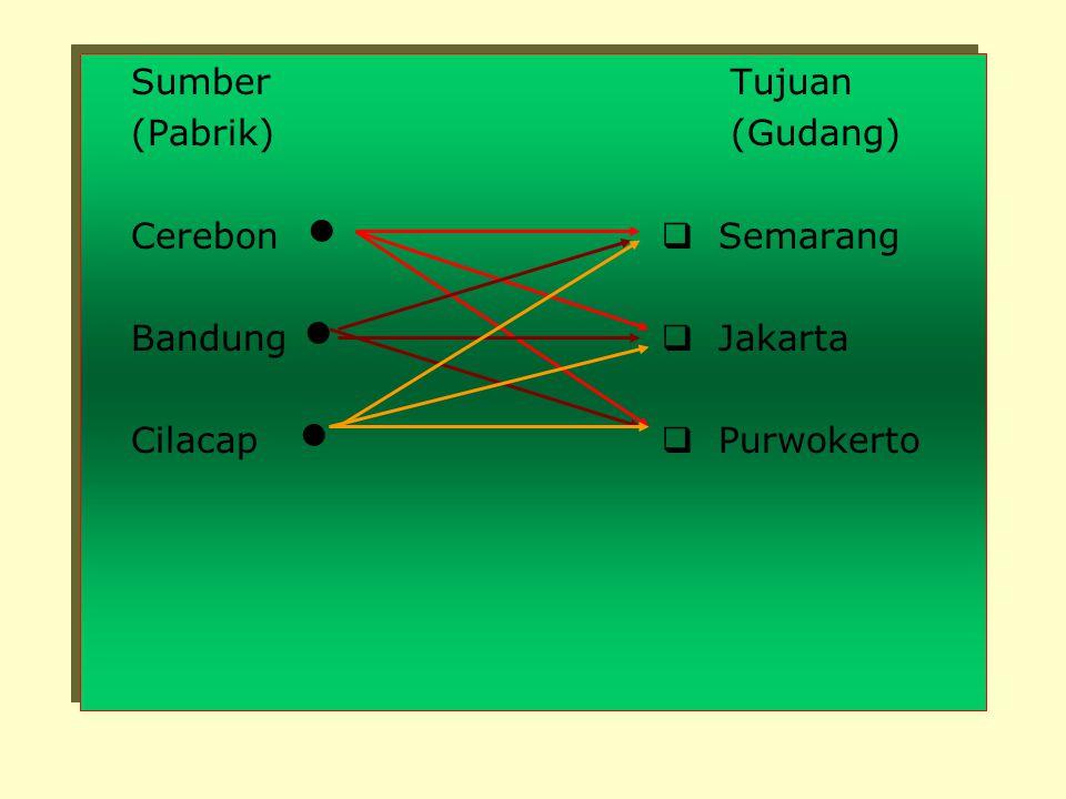 Contoh : Suatu produk yg dihasilkan pada 3 pabrik (sumber), yaitu Cerebon, Bandung, dan Cilacap harus didistribusikan ke 3 gudang (tujuan), yaitu Sema