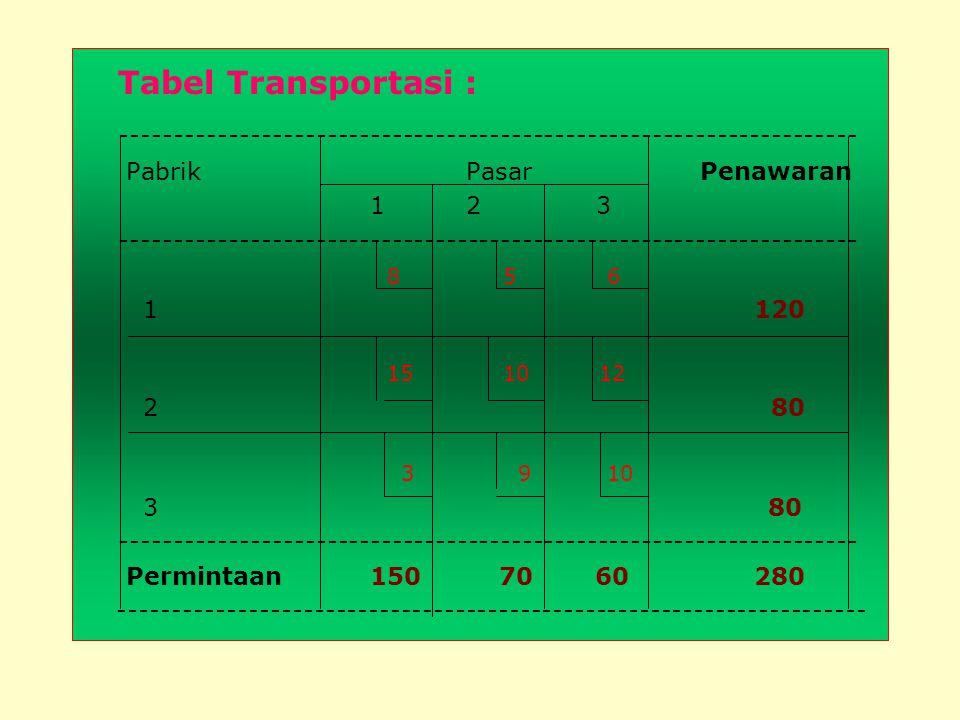 Rumusan PL : (1). Fungsi Tujuan : Minimumkan : Z =8X 11 +5X 12 +6X 13 +15X 21 +10X 22 + 12X 23 +3X 31 + 9X 32 +10X 33 (2). Fungsi kendala : 2.1. Pabri