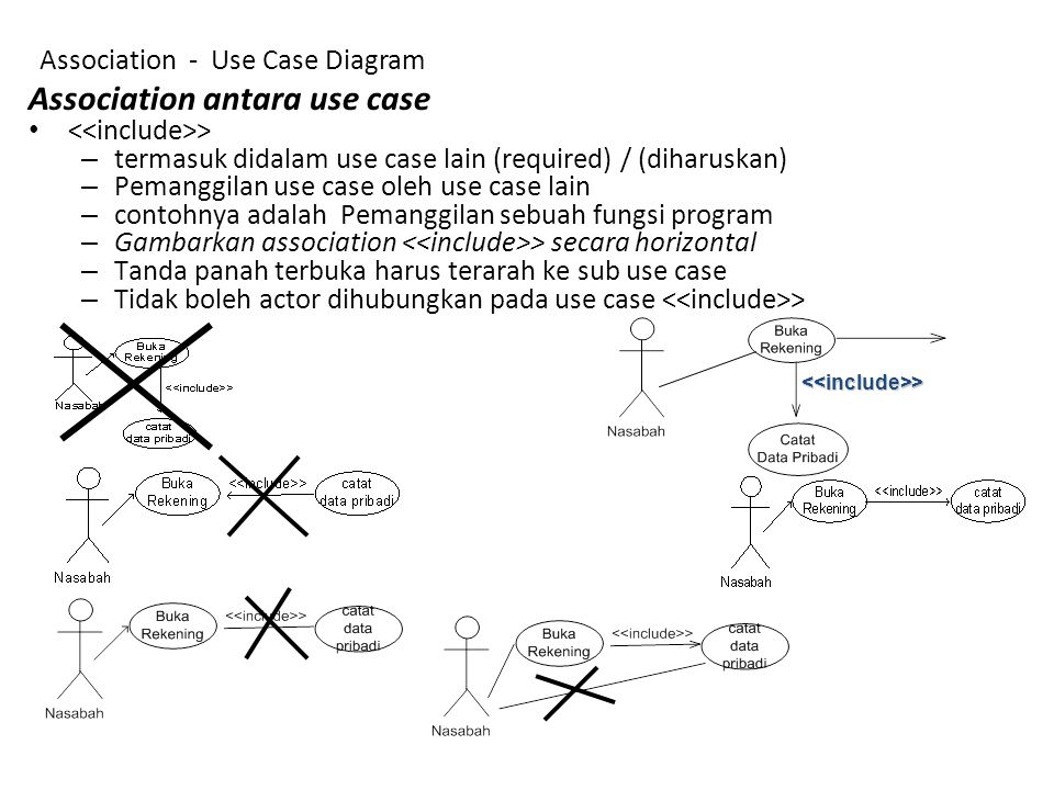 Association antara use case <<include>> –t–termasuk didalam use case lain (required) / (diharuskan) –P–Pemanggilan use case oleh use case lain –c–cont