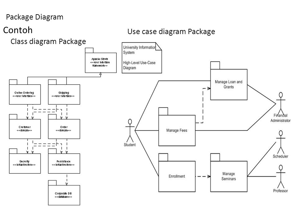Contoh Package Diagram Class diagram Package Use case diagram Package