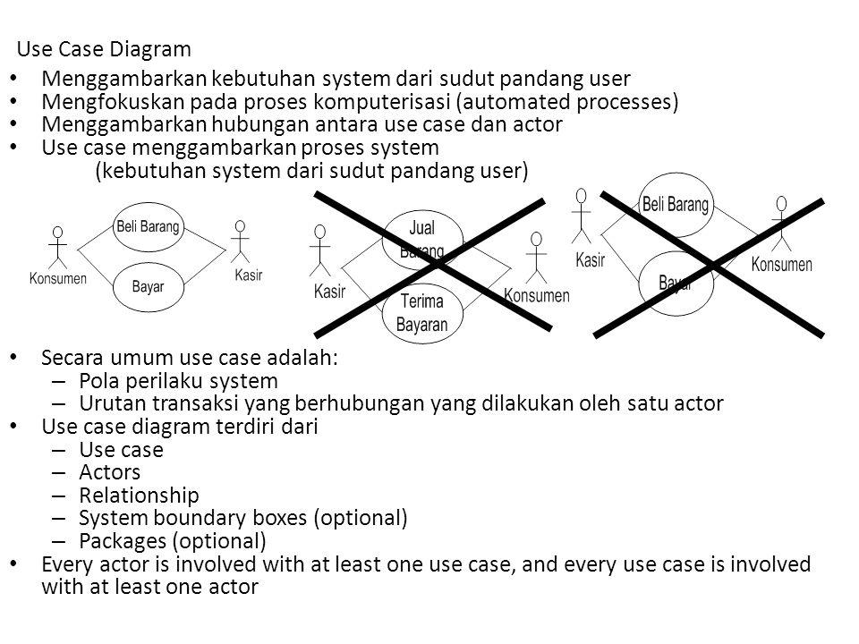 Use Case Diagram Menggambarkan kebutuhan system dari sudut pandang user Mengfokuskan pada proses komputerisasi (automated processes) Menggambarkan hub