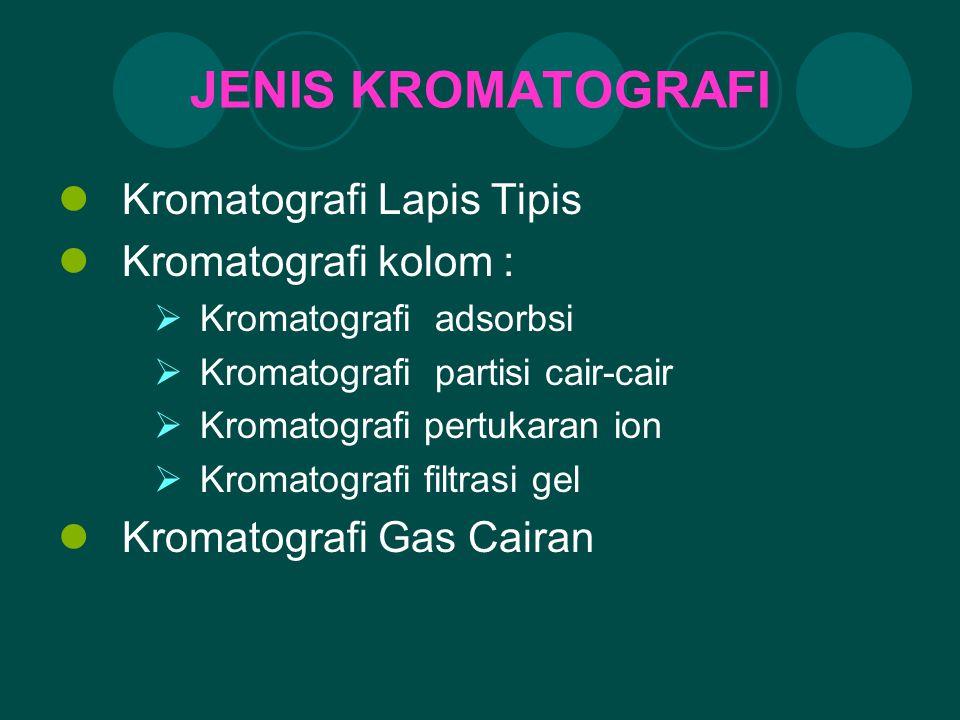 JENIS KROMATOGRAFI Kromatografi Lapis Tipis Kromatografi kolom :  Kromatografi adsorbsi  Kromatografi partisi cair-cair  Kromatografi pertukaran io