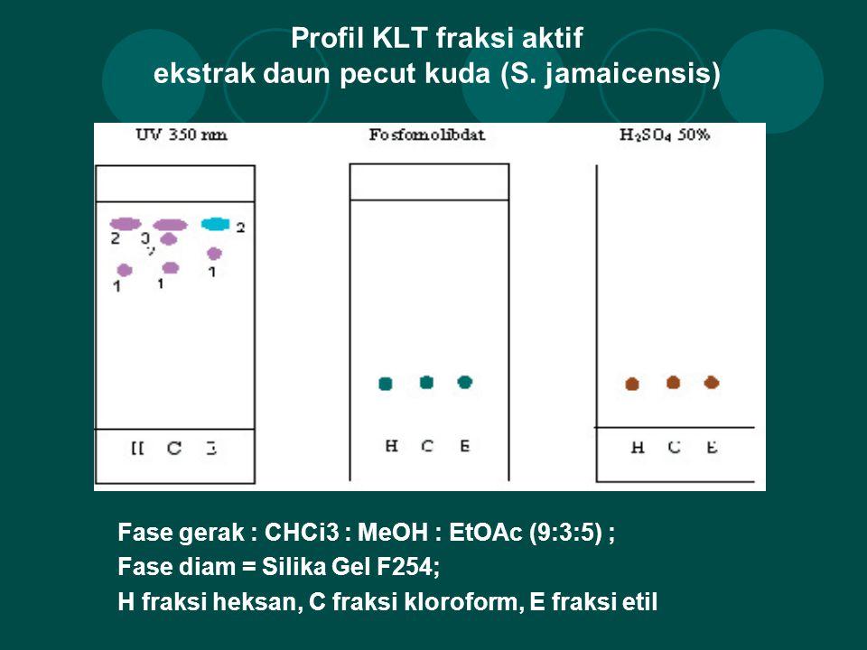 Profil KLT fraksi aktif ekstrak daun pecut kuda (S. jamaicensis) Fase gerak : CHCi3 : MeOH : EtOAc (9:3:5) ; Fase diam = Silika Gel F254; H fraksi hek