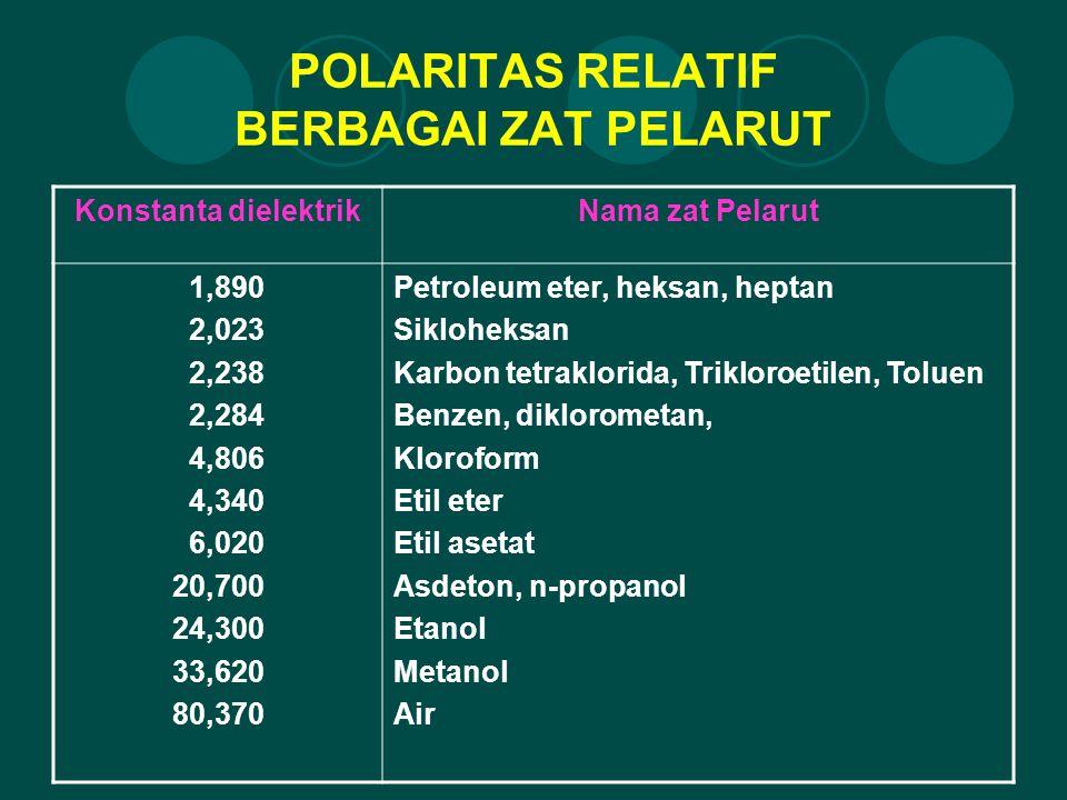POLARITAS RELATIF BERBAGAI ZAT PELARUT Konstanta dielektrikNama zat Pelarut 1,890 2,023 2,238 2,284 4,806 4,340 6,020 20,700 24,300 33,620 80,370 Petr