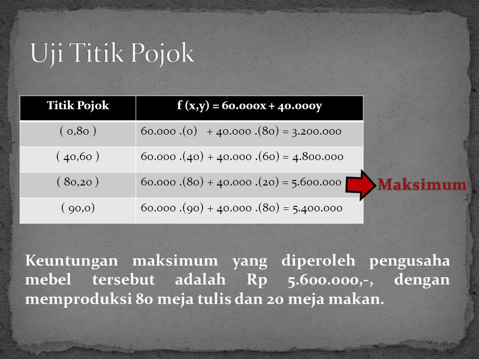 Titik Pojokf (x,y) = 60.000x + 40.000y ( 0,80 )60.000.(0) + 40.000.(80) = 3.200.000 ( 40,60 )60.000.(40) + 40.000.(60) = 4.800.000 ( 80,20 )60.000.(80) + 40.000.(20) = 5.600.000 ( 90,0)60.000.(90) + 40.000.(80) = 5.400.000 Keuntungan maksimum yang diperoleh pengusaha mebel tersebut adalah Rp 5.600.000,-, dengan memproduksi 80 meja tulis dan 20 meja makan.