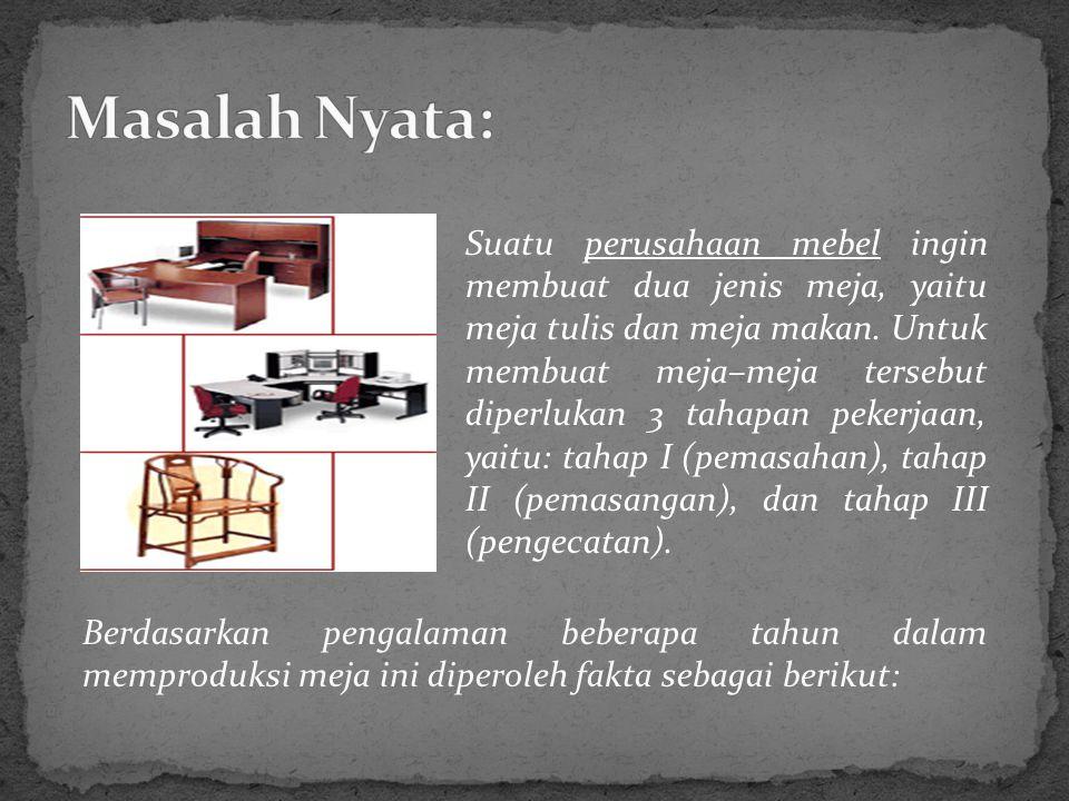 Berdasarkan pengalaman beberapa tahun dalam memproduksi meja ini diperoleh fakta sebagai berikut: Suatu perusahaan mebel ingin membuat dua jenis meja, yaitu meja tulis dan meja makan.