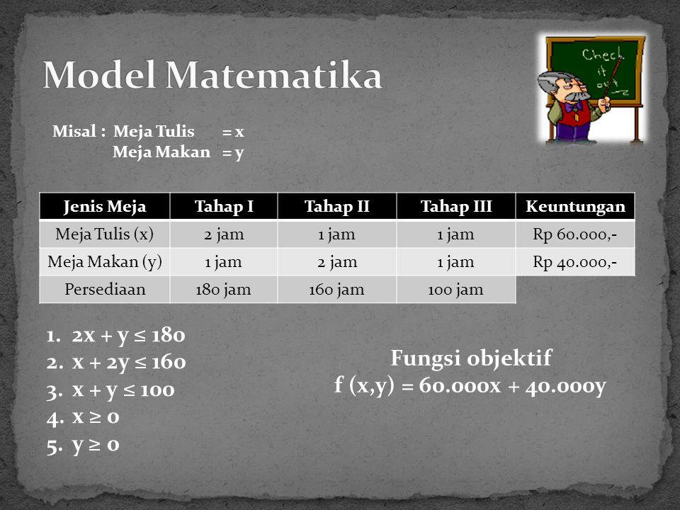 Misal : Meja Tulis = x Meja Makan = y Jenis MejaTahap ITahap IITahap IIIKeuntungan Meja Tulis (x)2 jam1 jam Rp 60.000,- Meja Makan (y)1 jam2 jam1 jamRp 40.000,- Persediaan180 jam160 jam100 jam 1.2x + y ≤ 180 2.x + 2y ≤ 160 3.x + y ≤ 100 4.x ≥ 0 5.y ≥ 0 Fungsi objektif f (x,y) = 60.000x + 40.000y