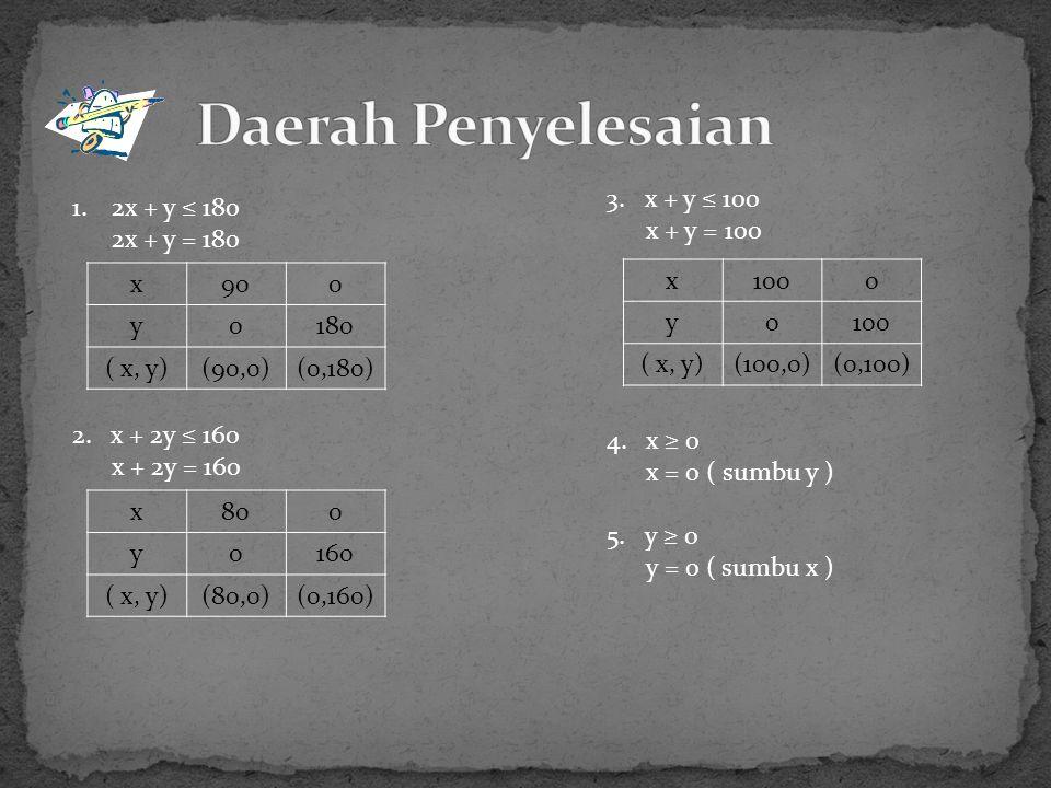 1.2x + y ≤ 180 2x + y = 180 3.x + y ≤ 100 x + y = 100 2.