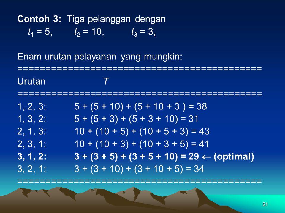 Contoh 3: Tiga pelanggan dengan t 1 = 5,t 2 = 10, t 3 = 3, Enam urutan pelayanan yang mungkin: ============================================ UrutanT ==