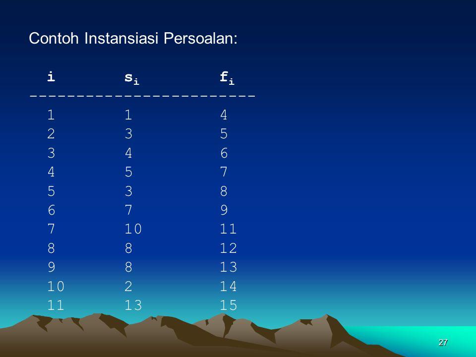 Contoh Instansiasi Persoalan: is i f i ------------------------ 114 235 346 457 538 679 71011 8812 9813 10214 111315 27