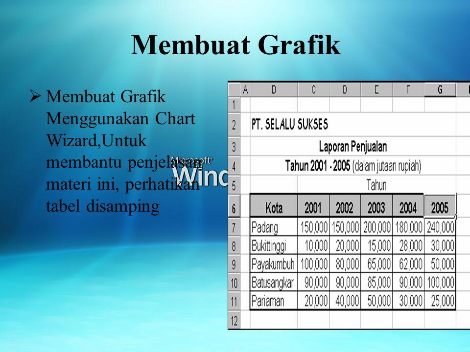 Membuat Grafik  Membuat Grafik Menggunakan Chart Wizard,Untuk membantu penjelasan materi ini, perhatikan tabel disamping