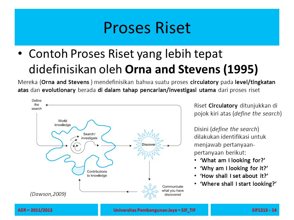 Proses Riset Contoh Proses Riset yang lebih tepat didefinisikan oleh Orna and Stevens (1995) AER – 2011/2012 Universitas Pembangunan Jaya – SIF_TIF SI