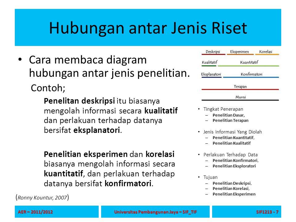Riset Jurusan Sistem Informasi Biasanya berupa penelitian terapan (bukan penelitian dasar) Jenis Informasi: sifat pengolahan datanya kuantitatif.