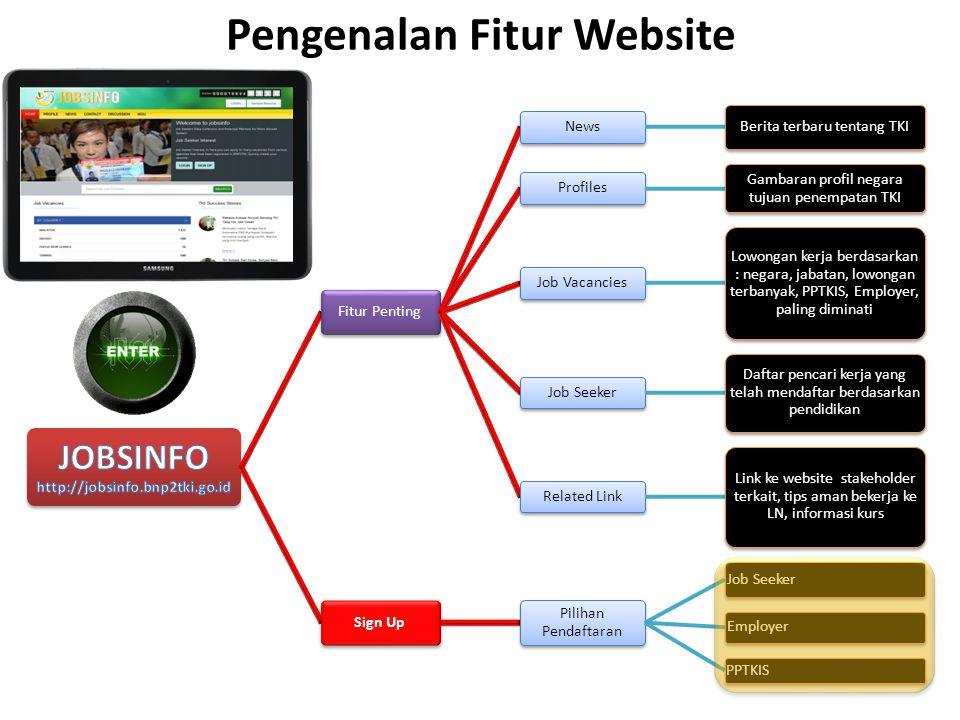 Pengenalan Fitur Website Fitur Penting News Berita terbaru tentang TKI Profiles Gambaran profil negara tujuan penempatan TKI Job Vacancies Lowongan ke