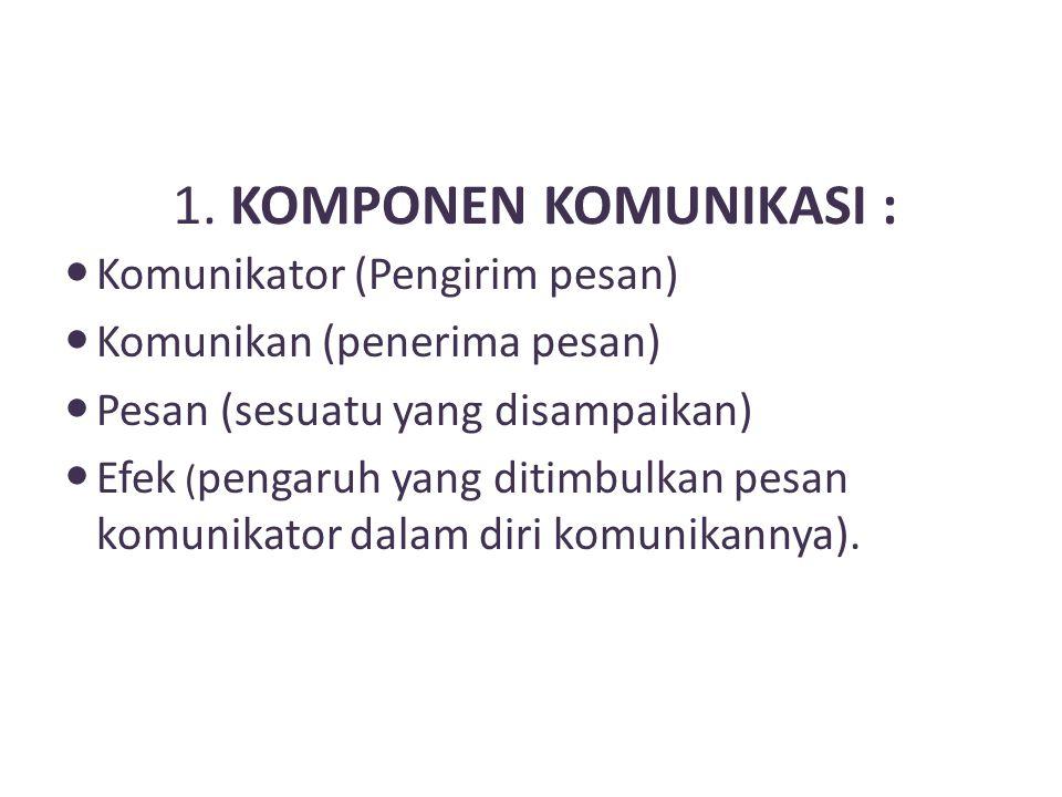 1. KOMPONEN KOMUNIKASI : Komunikator (Pengirim pesan) Komunikan (penerima pesan) Pesan (sesuatu yang disampaikan) Efek ( pengaruh yang ditimbulkan pes