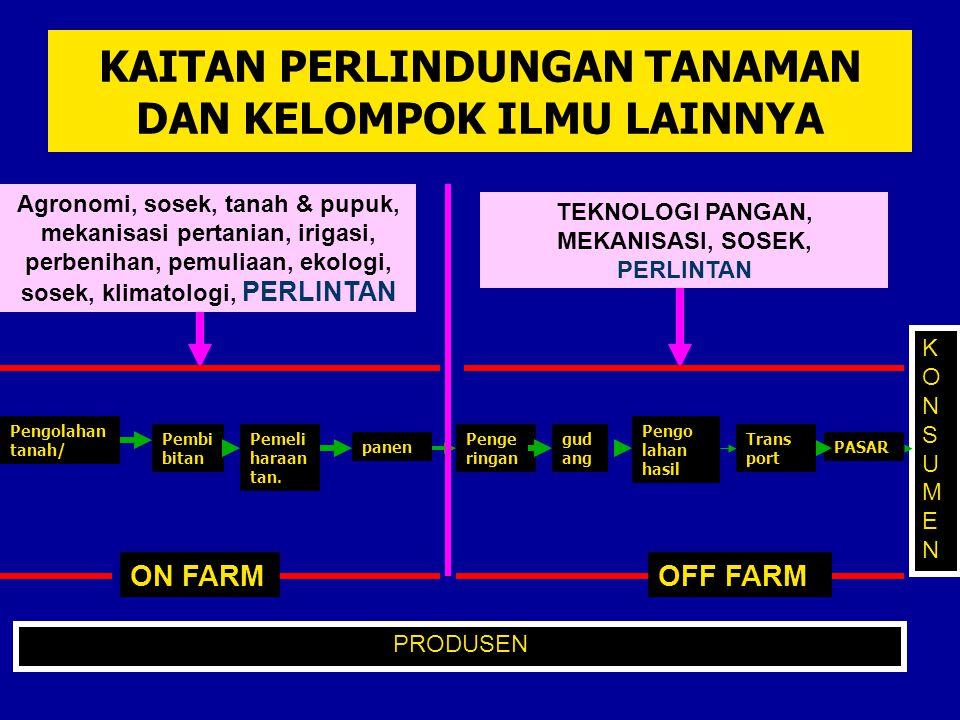 KAITAN PERLINDUNGAN TANAMAN DAN KELOMPOK ILMU LAINNYA Pengolahan tanah/ Pembi bitan Pemeli haraan tan. panen Pengo lahan hasil Penge ringan PASAR Agro