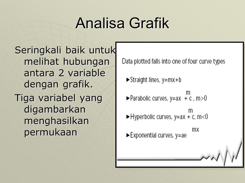 Analisa Grafik Seringkali baik untuk melihat hubungan antara 2 variable dengan grafik.