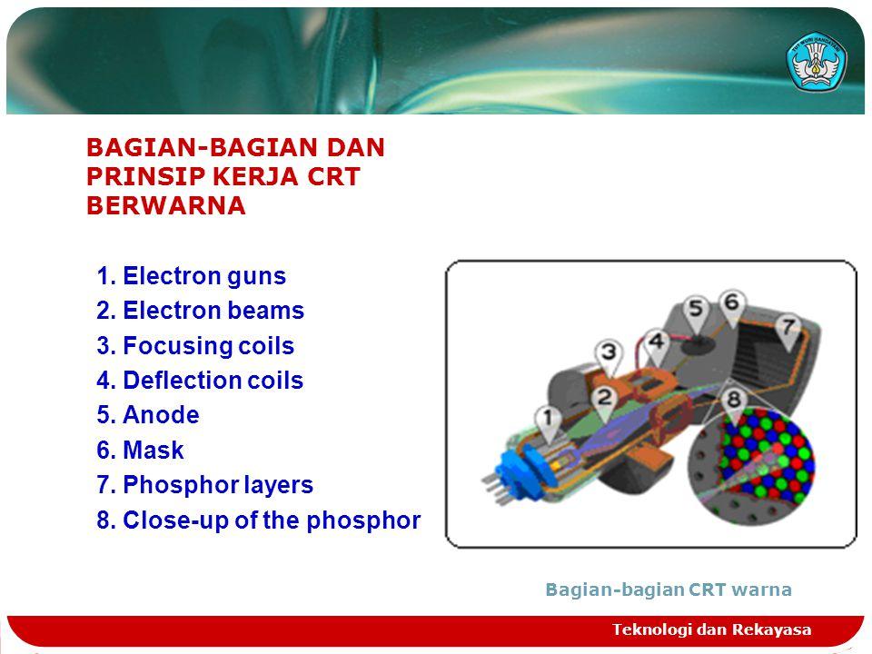Teknologi dan Rekayasa BAGIAN-BAGIAN DAN PRINSIP KERJA CRT BERWARNA 1. Electron guns 2. Electron beams 3. Focusing coils 4. Deflection coils 5. Anode