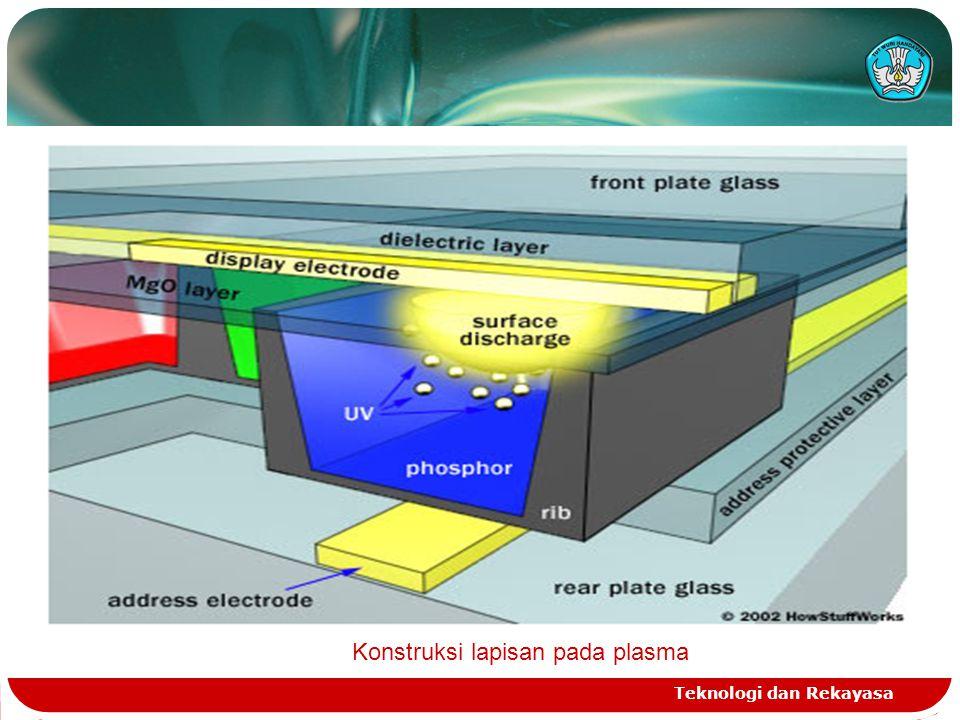 Teknologi dan Rekayasa Konstruksi lapisan pada plasma