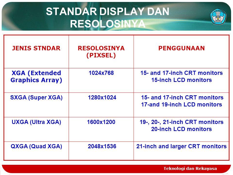 Teknologi dan Rekayasa STANDAR DISPLAY DAN RESOLOSINYA JENIS STNDARRESOLOSINYA (PIXSEL) PENGGUNAAN WXGA (Wide XGA) 1280x800 Wide aspect 15.4-inch laptops LCD displays WSXGA+ (Wide SXGA plus) 1680x1050 Wide aspect 20-inch LCD monitors WUXGA (Wide Ultra XGA) 1920x1200 Wide aspect 22-inch and larger LCD monitors