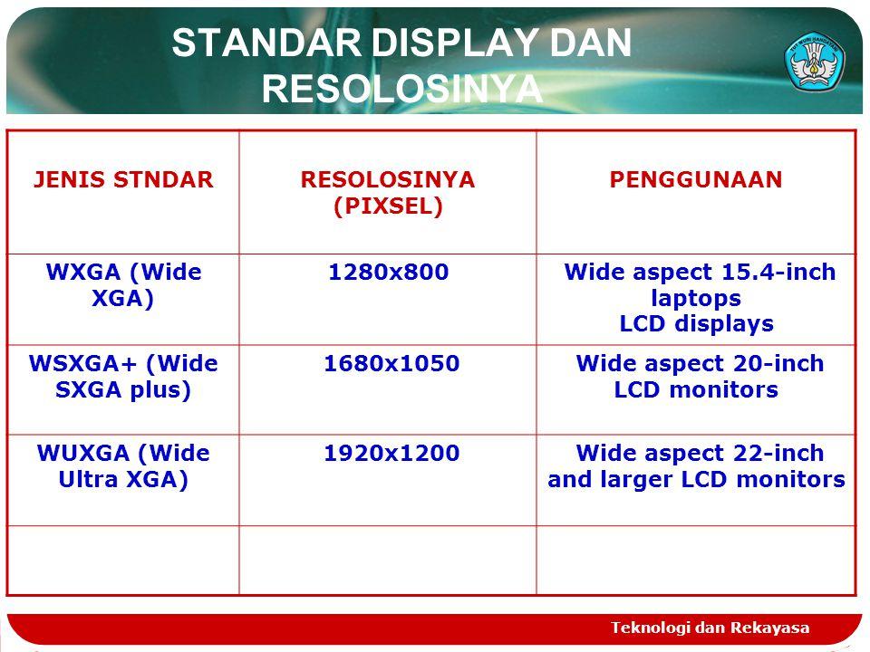 Teknologi dan Rekayasa STANDAR DISPLAY DAN RESOLOSINYA JENIS STNDARRESOLOSINYA (PIXSEL) PENGGUNAAN WXGA (Wide XGA) 1280x800 Wide aspect 15.4-inch lapt