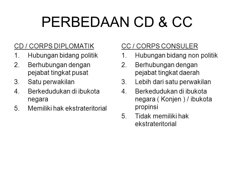 PERBEDAAN CD & CC CD / CORPS DIPLOMATIK 1.Hubungan bidang politik 2.Berhubungan dengan pejabat tingkat pusat 3.Satu perwakilan 4.Berkedudukan di ibuko