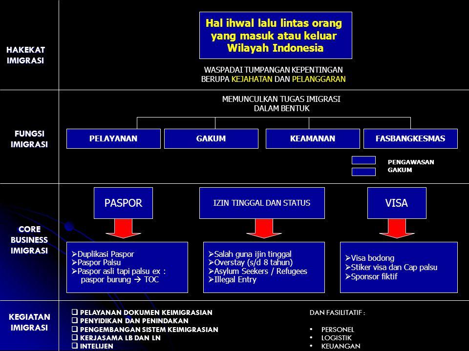 MASUK DAN KELUAR WILAYAH INDONESIA Pasal 10 Orang Asing yang telah memenuhi persyaratan dapat masuk Wilayah Indonesia setelah mendapatkan Tanda Masuk Pasal 13 (1)Pejabat Imigrasi menolak Orang Asing masuk Wilayah Indonesia dalam hal orang asing tersebut : a.namanya tercantum dalam daftar Penangkalan; b.tidak memiliki Dokumen Perjalanan yang sah dan berlaku; c.memiliki dokumen Keimigrasian yang palsu; d.tidak memiliki Visa, kecuali yang dibebaskan dari kewajiban memiliki Visa; e.telah memberikan keterangan yang tidak benar dalam memperoleh Visa; f.menderita penyakit menular yang membahyakan kesehatan umum; g.terlibat kejahatan internasional dan tidak pidana transnasional yang terorganisasi; h.termasuk dalam daftar pencarian orang untuk ditangkap dari suatu negara asing; i.terlibat dalam kegiatan makar terhadap Pemerintah Republik Indonesia; atau j.termasuk dalam jaringan praktik atau kegiatan prostitusi, perdagangan orang, dan penyelundupan manusia.