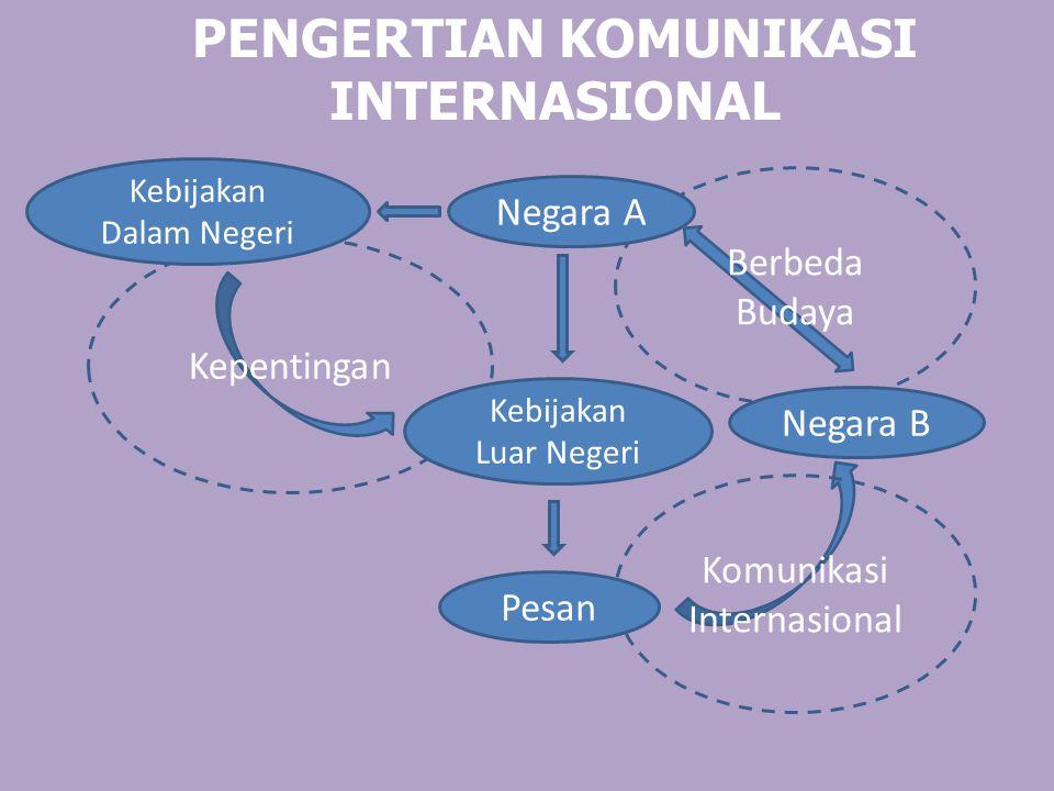 Komunikasi Internasional PENGERTIAN KOMUNIKASI INTERNASIONAL Pesan Kepentingan Kebijakan Dalam Negeri Kebijakan Luar Negeri Berbeda Budaya Negara A Ne
