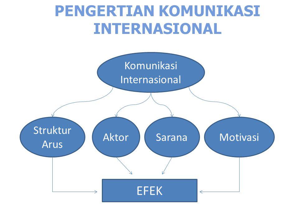 PENGERTIAN KOMUNIKASI INTERNASIONAL Komunikasi Internasional Struktur Arus AktorSaranaMotivasi EFEK