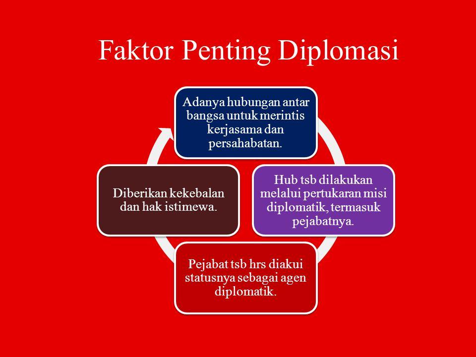 Faktor Penting Diplomasi Adanya hubungan antar bangsa untuk merintis kerjasama dan persahabatan. Hub tsb dilakukan melalui pertukaran misi diplomatik,