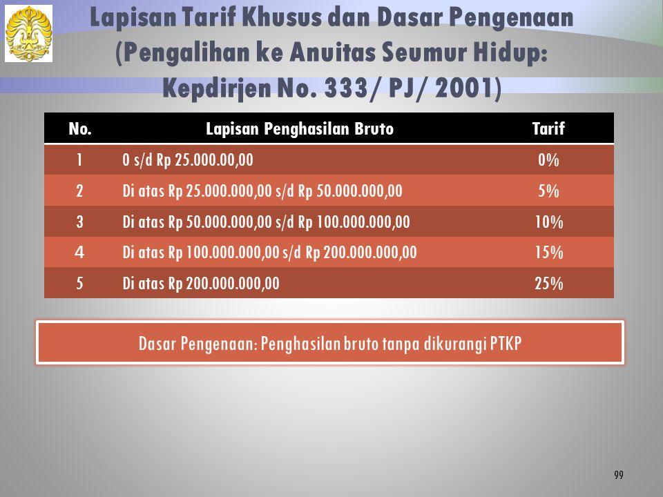 Lapisan Tarif Khusus dan Dasar Pengenaan (Pengalihan ke Anuitas Seumur Hidup: Kepdirjen No. 333/ PJ/ 2001) 99 No.Lapisan Penghasilan BrutoTarif 10 s/d
