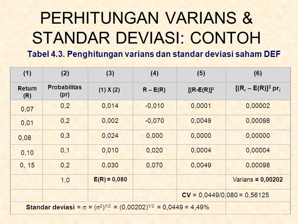 PERHITUNGAN VARIANS & STANDAR DEVIASI: CONTOH Tabel 4.3. Penghitungan varians dan standar deviasi saham DEF (2)(3)(4)(5)(6) [(R i – E(R)] 2 pr i 0,20,