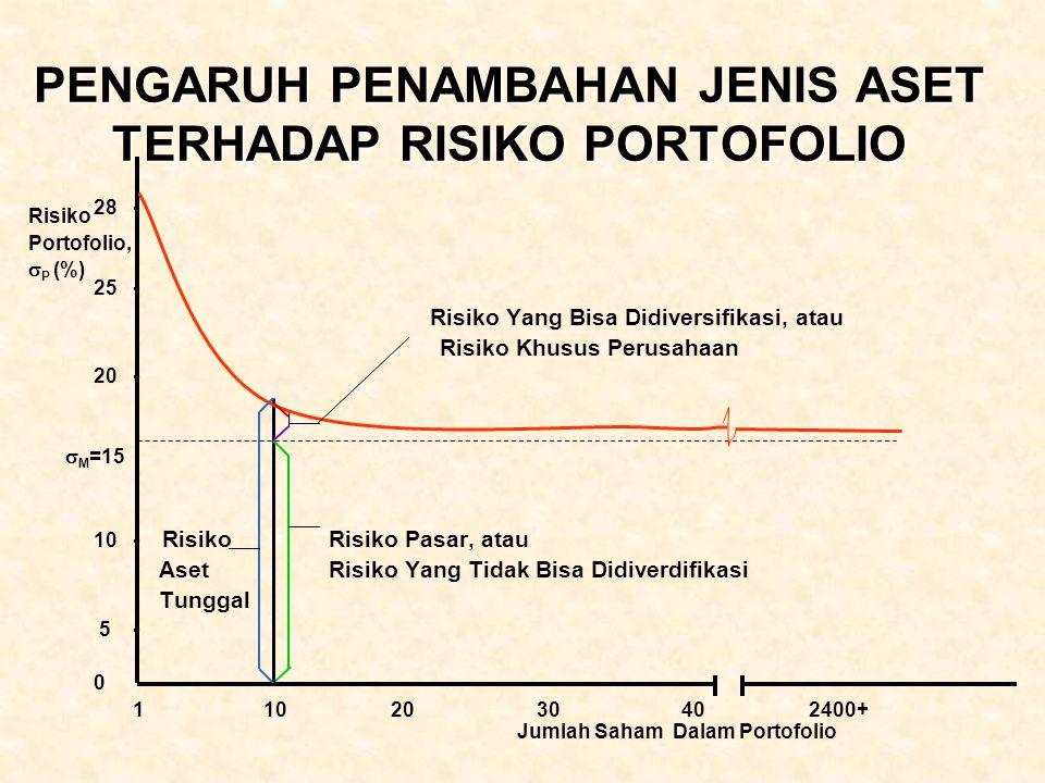 PENGARUH PENAMBAHAN JENIS ASET TERHADAP RISIKO PORTOFOLIO 28 - 25 - Risiko Yang Bisa Didiversifikasi, atau Risiko Khusus Perusahaan 20 -  M =15 10 -