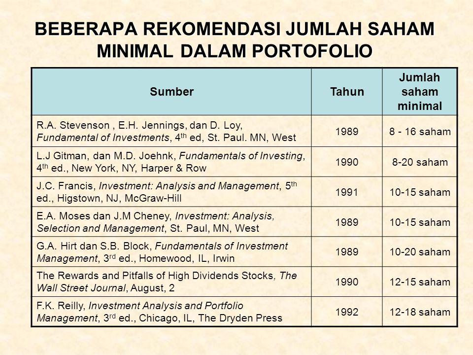 BEBERAPA REKOMENDASI JUMLAH SAHAM MINIMAL DALAM PORTOFOLIO SumberTahun Jumlah saham minimal R.A. Stevenson, E.H. Jennings, dan D. Loy, Fundamental of