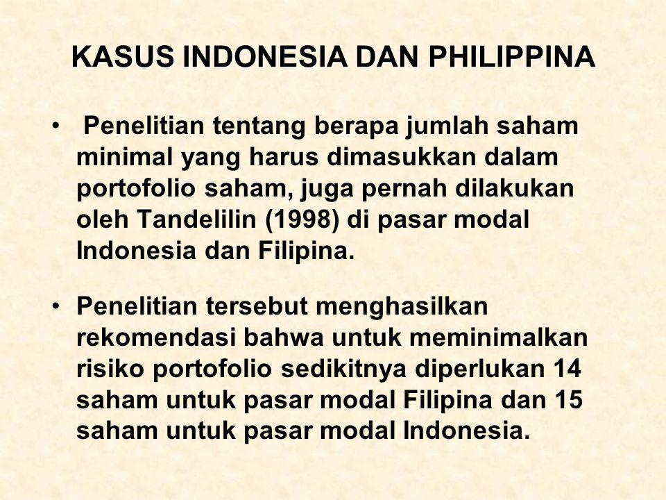 KASUS INDONESIA DAN PHILIPPINA Penelitian tentang berapa jumlah saham minimal yang harus dimasukkan dalam portofolio saham, juga pernah dilakukan oleh