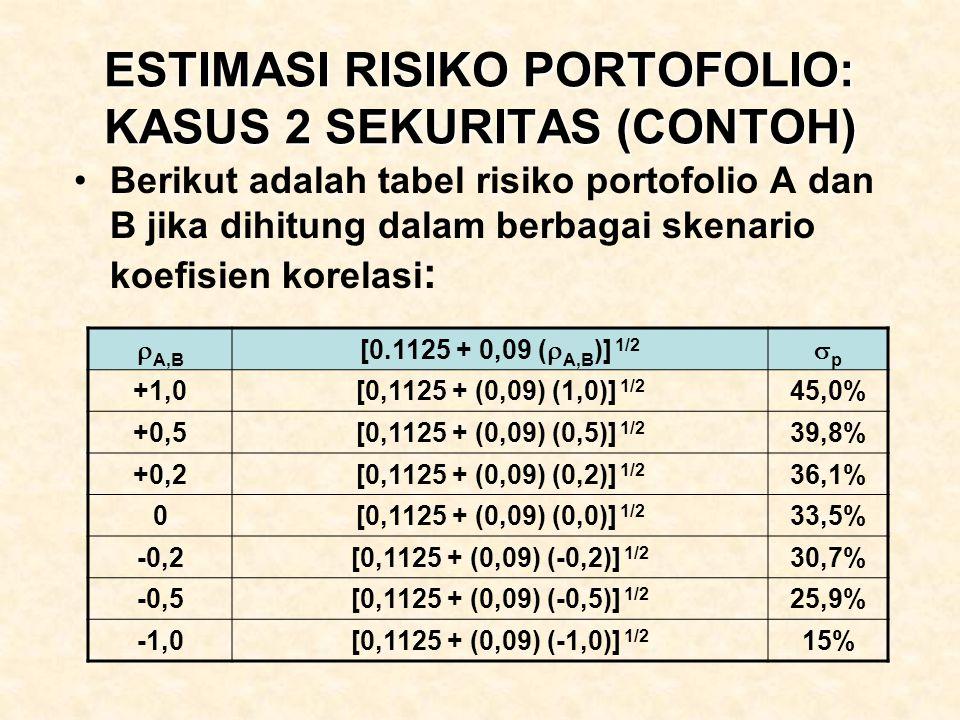 ESTIMASI RISIKO PORTOFOLIO: KASUS 2 SEKURITAS (CONTOH) Berikut adalah tabel risiko portofolio A dan B jika dihitung dalam berbagai skenario koefisien