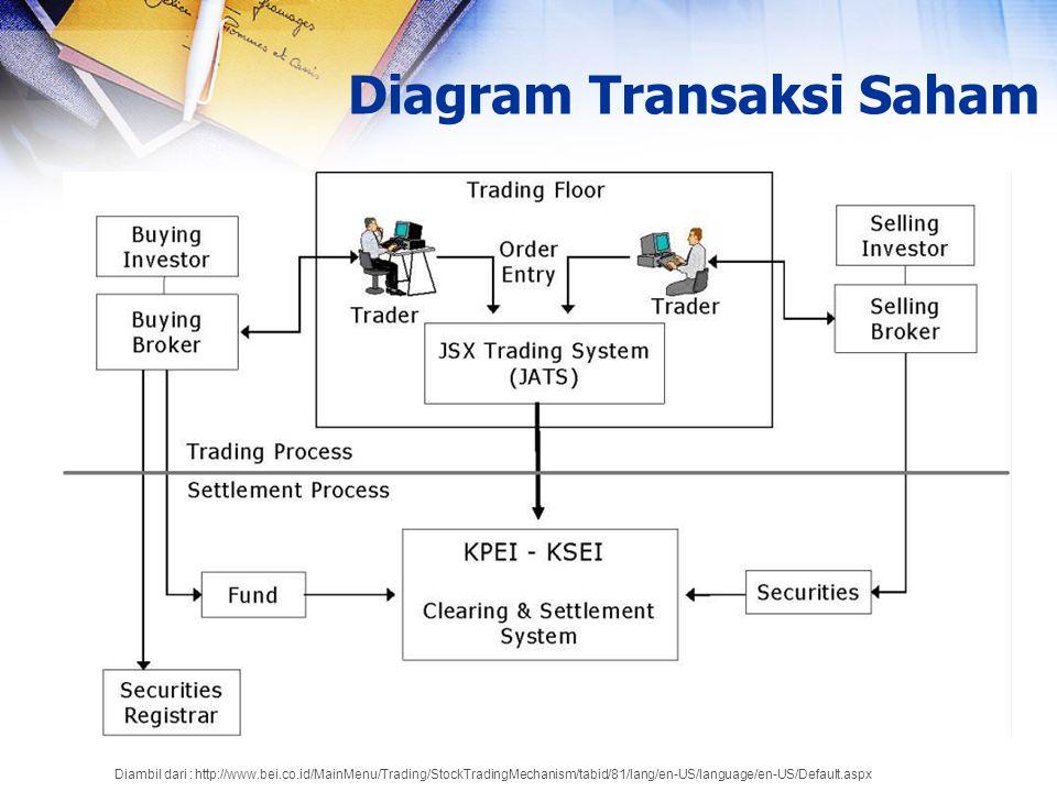 Verifikasi seluruh data transaksi yang masuk telah sesuai dan patuh dengan bentuk dan skema baku yang telah ditentukan Contohnya adalah pemeriksaan kelengkapan data transaksi, broker yang invalid, atau saham yang invalid.
